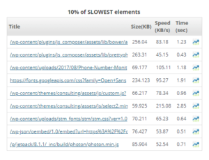 web page monitoring slowest elements