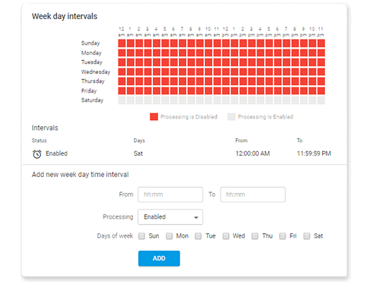 alerts by time of day