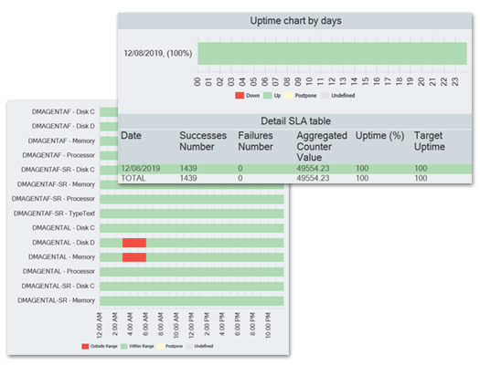 performance counter monitoring configurable reports