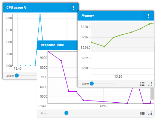 performance counter monitoring metrics