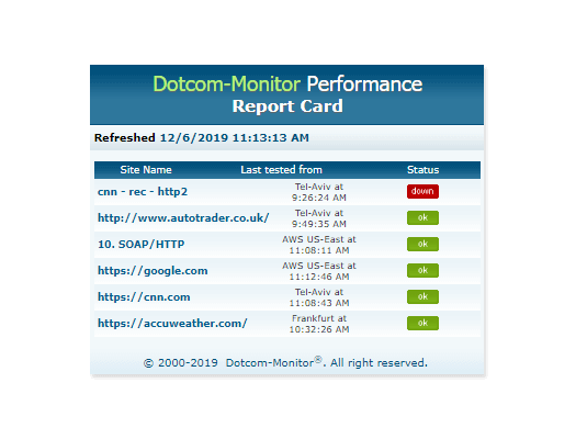 performance report card