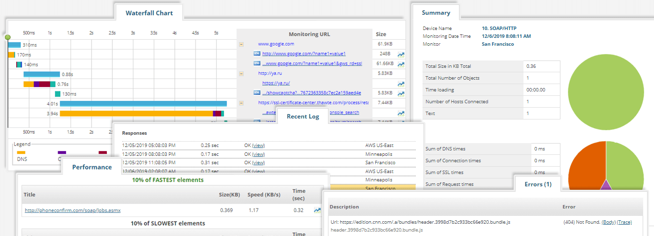 web services monitoring